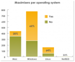 Only 50.4% maximise their browser windows