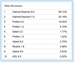 Internet Explore has the browser usage share of 46%