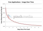 Free applications usage over time